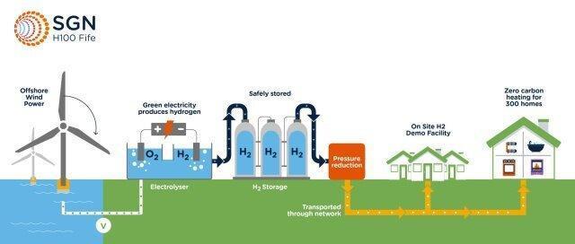 استفاده 100 درصدی خانه های اسکاتلند از هیدروژن سبز