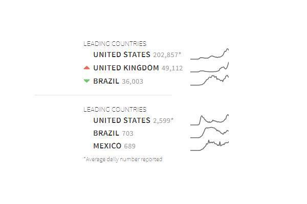 نگاهی به رکوردهای کرونا در 24 ساعت اخیر (عکس)